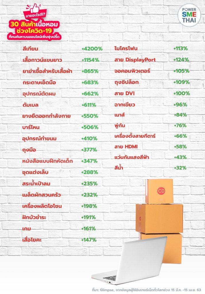 30 สินค้าเนื้อหอมช่วงโควิด-19 ที่คนค้นหาบนออนไลน์เพิ่มพุ่งปรี๊ด